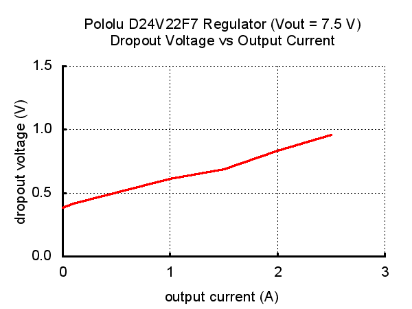 Typical dropout voltage of Pololu 7.5V, 2.4A Step-Down Voltage Regulator D24V22F7.
