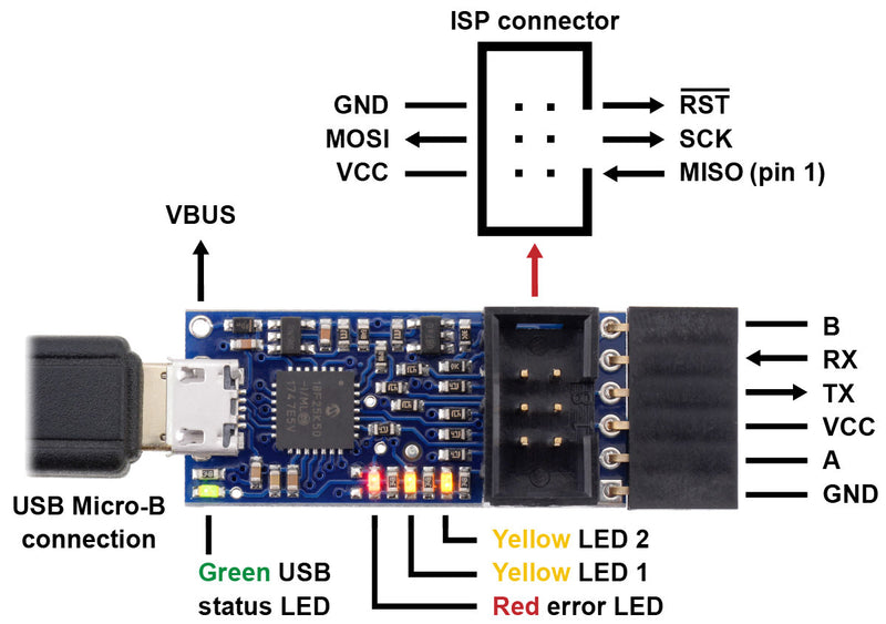 Pololu USB AVR Programmer v2.1, labeled top view.