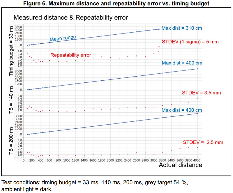 From VL53L1X datasheet: graphs of maximum distance and repeatability error vs timing budget.