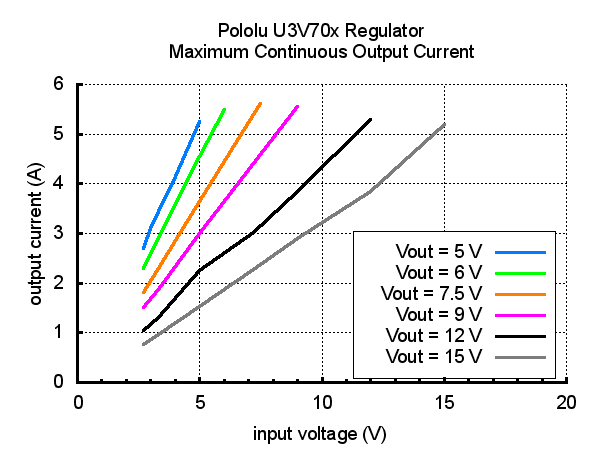 Typical maximum continuous output current of Step-Up Voltage Regulator U3V70x.