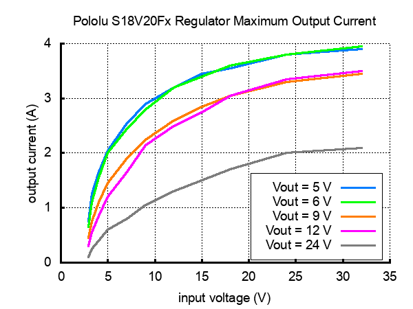 Typical maximum output current of Pololu fixed voltage step-up/step-down voltage regulators (S18V20F5, S18V20F6, S18V20F9, S18V20F12, and S18V20F24).