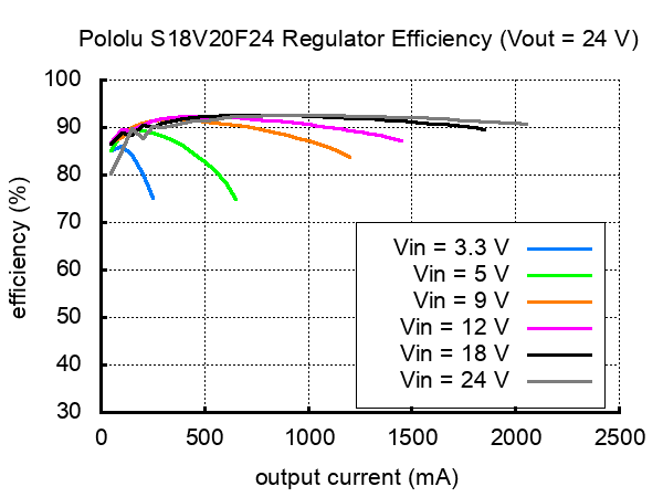 Typical efficiency of Pololu 24V step-up/step down voltage regulator S18V20F24.