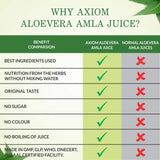 Aloevera Amla Juice 1000ml | Boosts Immunity | Purifies Blood | Helps to  Improves Eyesight | 100% Natural WHO GMP, GLP Certified Product
