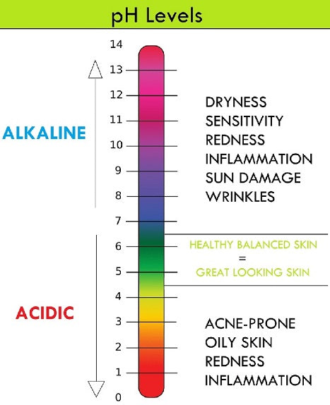 Impact of pH on Acne