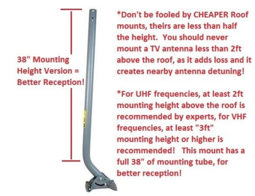 Heavy Duty Roof Mount with 38 inch Mast
