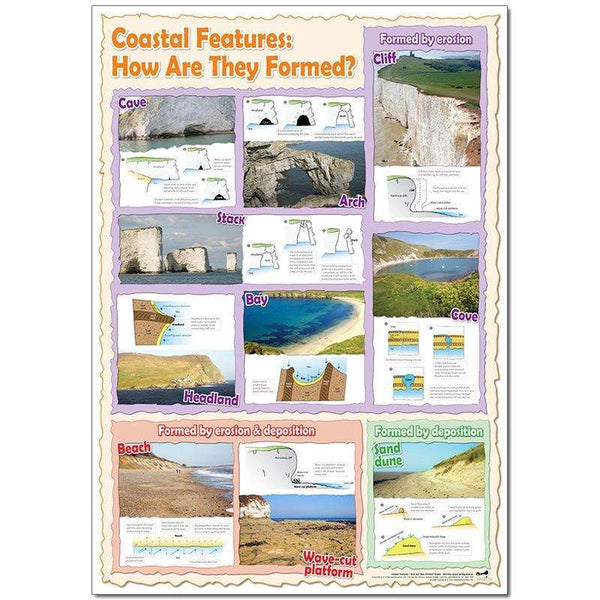 Coastal Features: How are they formed? Poster