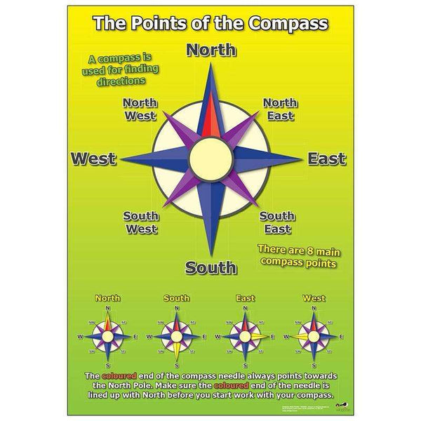 Compass Poster:Primary Classroom Resources