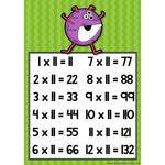 Monster Times Tables Posters