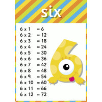 Monster Times Tables Posters Set 2:Primary Classroom Resources