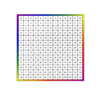 Multiplication Square:Primary Classroom Resources