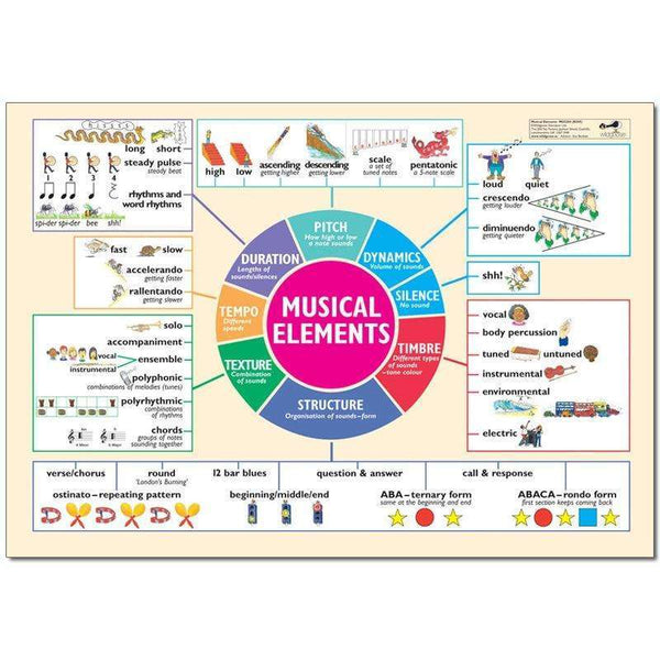 Musical Elements Poster:Primary Classroom Resources