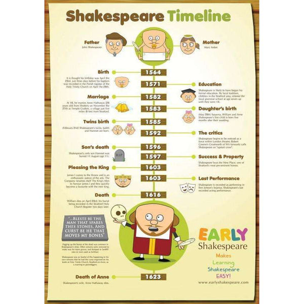 Shakespeare Timeline:Primary Classroom Resources
