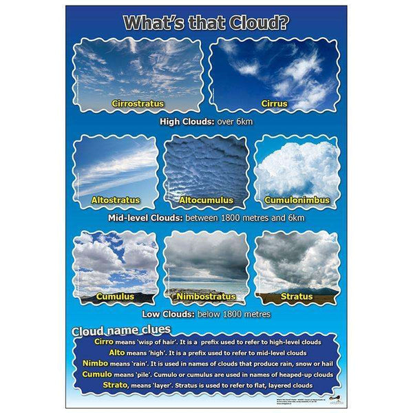 What's that Cloud poster:Primary Classroom Resources