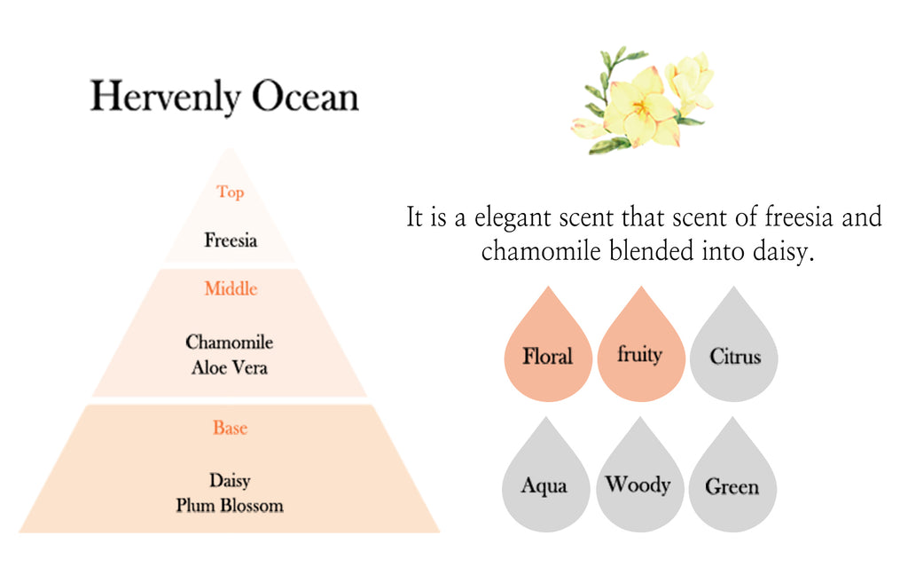 emerci car diffuser heavenly ocean scent information