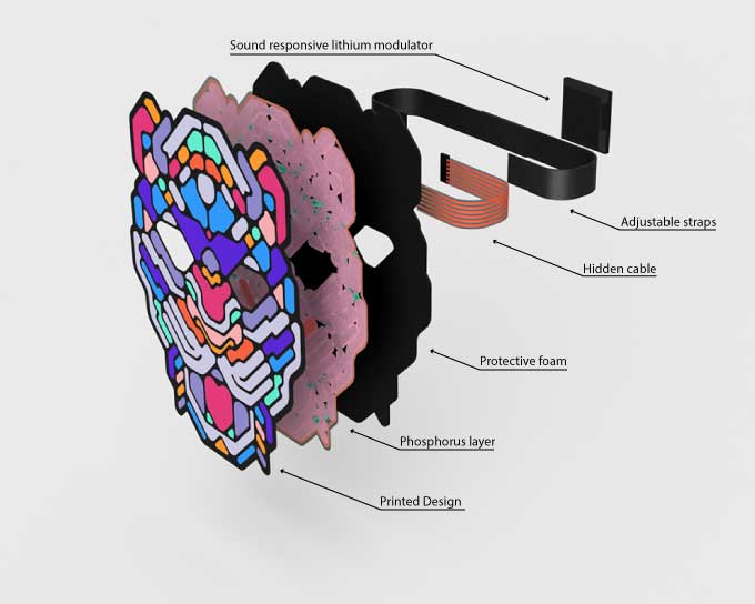 Image showing how Outline Montreal LED Sound Reactive Masks are built with different components and layers listed