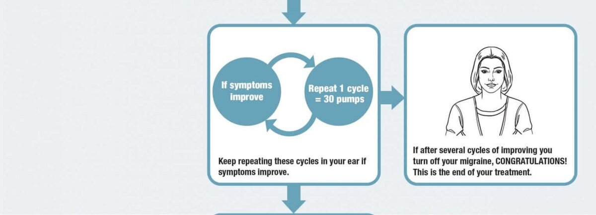 If symptoms improve - repeat 1 cycle