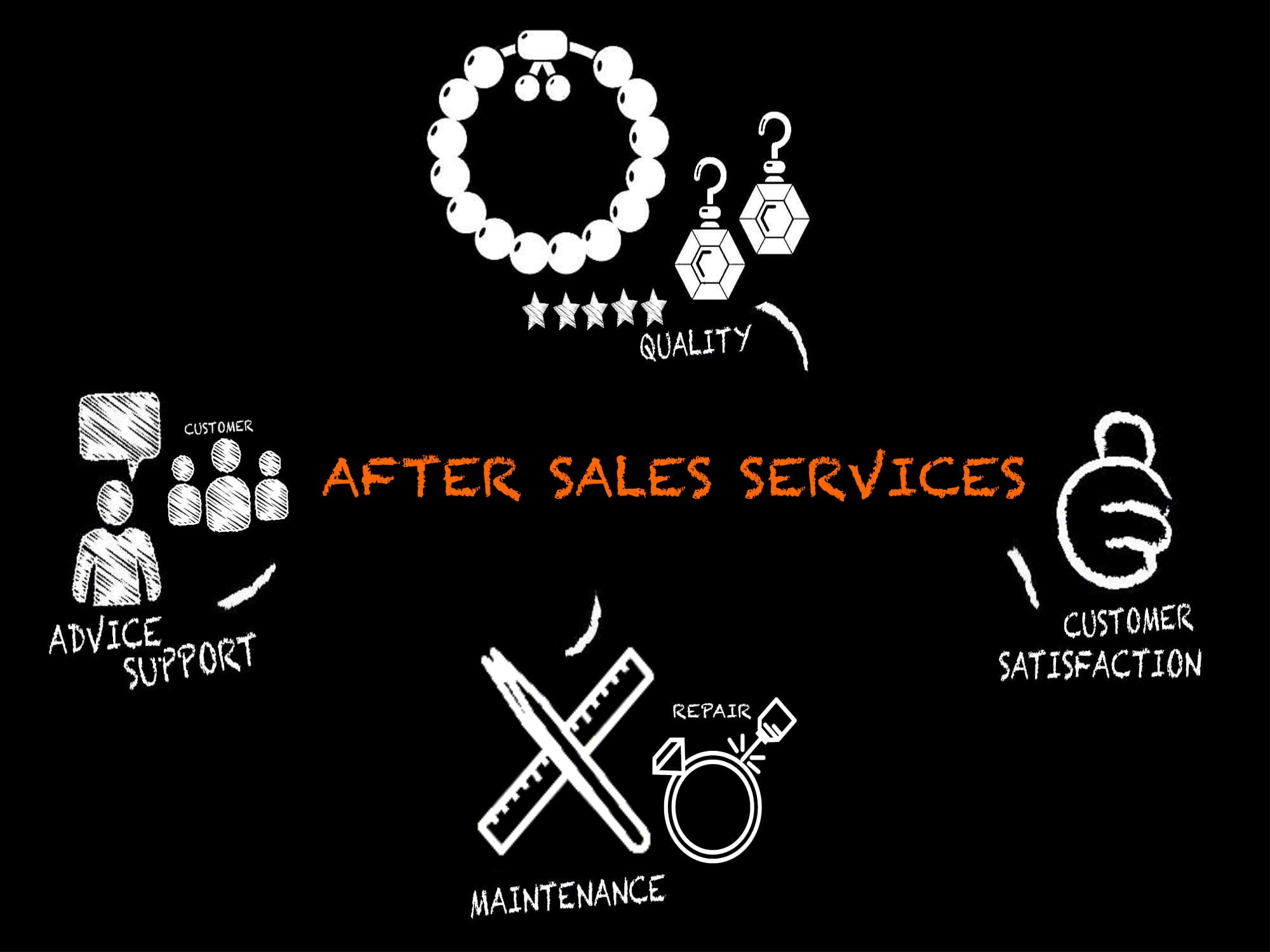 After Sales Services For Jewelry Repair