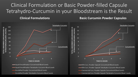 Curcuminoid Blood Concentrations