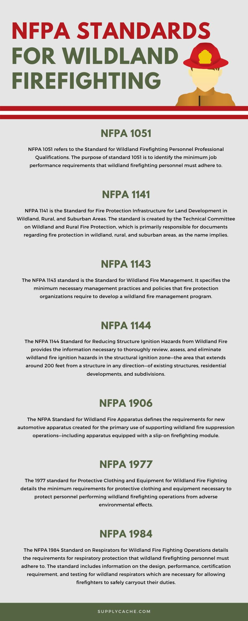 NFPA Standards for Wildland Firefighting