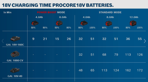 Text - Bosch Professional ProCORE 18V 8.0Ah Battery Pack