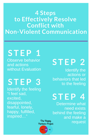 4 Steps to Resolving Conflict with Non-Violent Communication