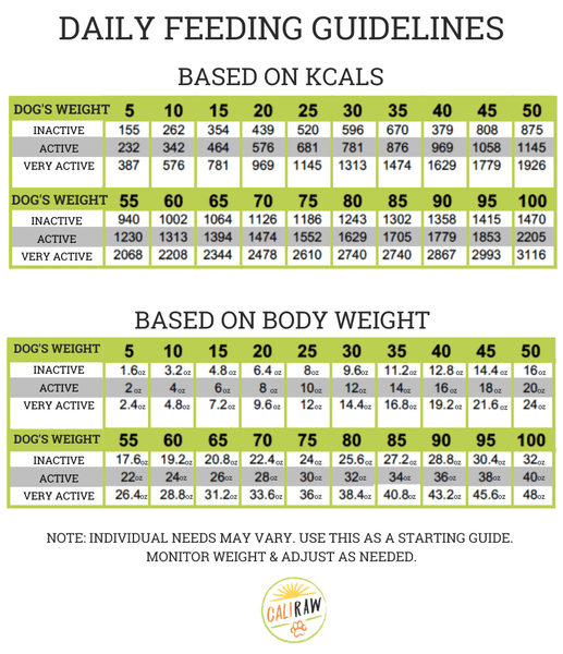 Raw Food Dog Feeding Chart By Weight