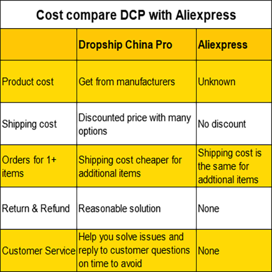 Cost compare with Aliexpress