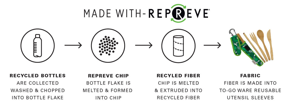 Utensil Set Sleeves are made of Repreve material which is recycled bottles