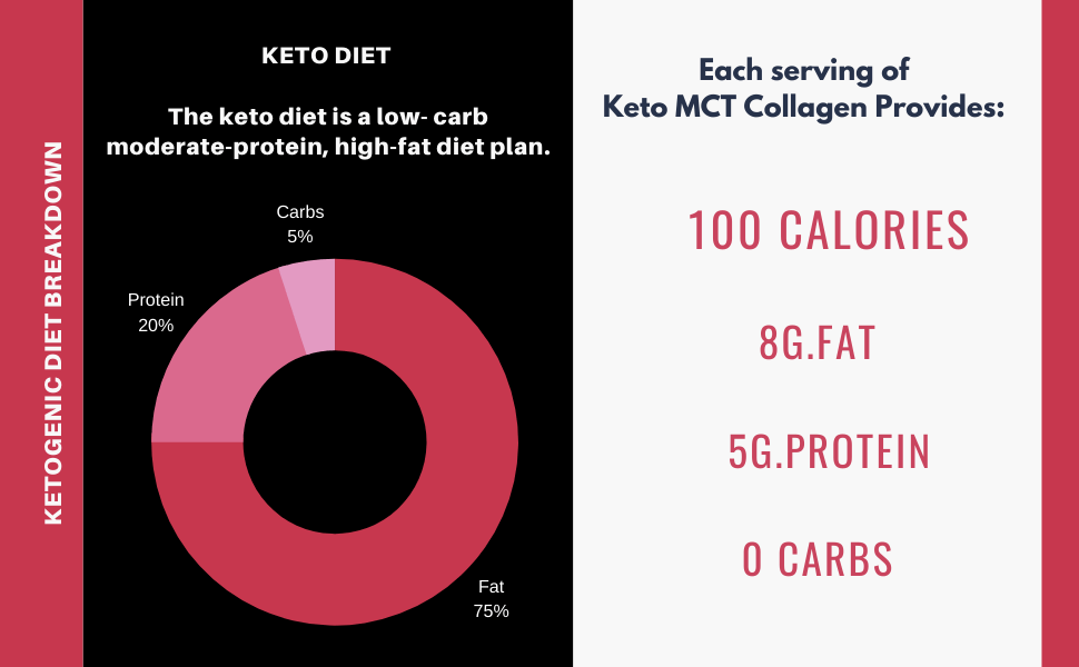 ketogenic diet breakdown - Sharrets Nutritions