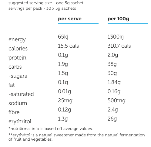 Nutrition Facts For Macro Mike Brain Doctor
