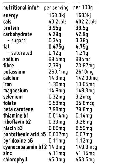 Nutrition Facts For Macro Mike Super Greens