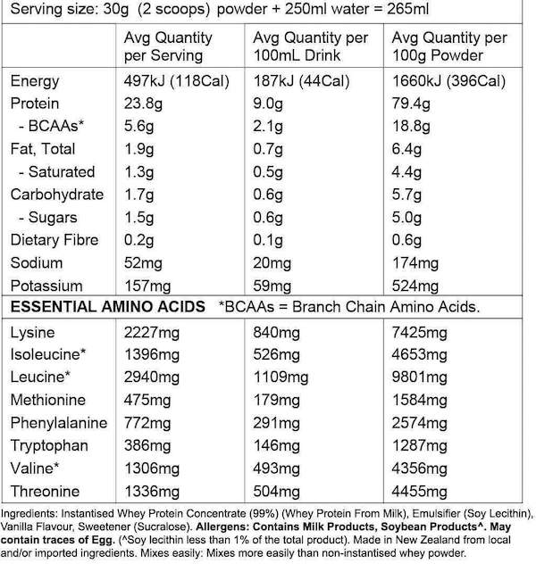 Nutrition Facts For Zealea Whey Protein 1kg (Clearance)