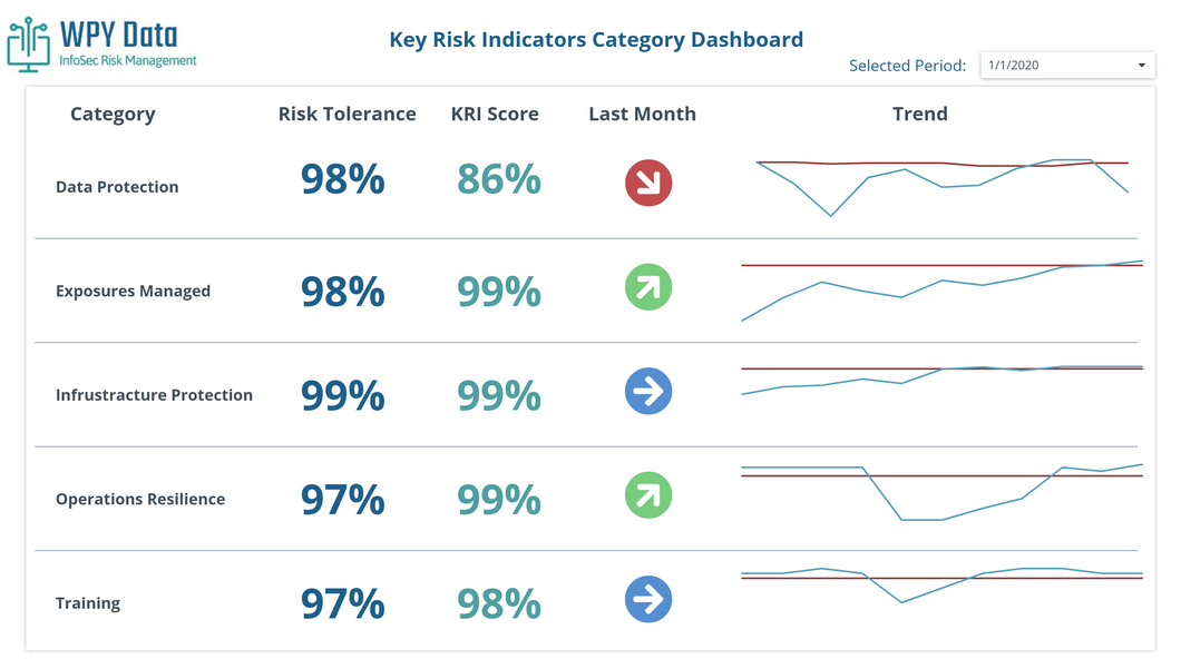 Key Risk Indicators - Yearly ($250.00 per month, billed yearly)