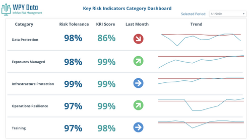 Key Risk Indicators - Monthly