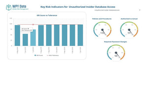 Dashboard View of Unauthorized Insider Access KRI