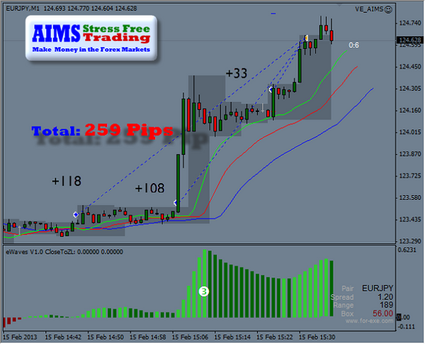 Aims Trading System Premium Package - Forex EA Download