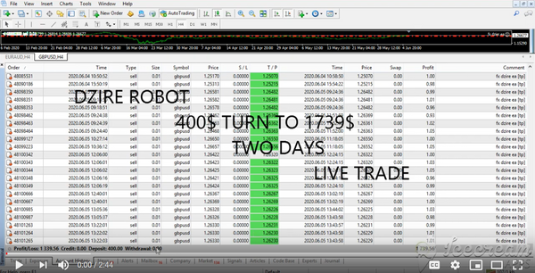 FX Dzire Robot - Forex EA Download