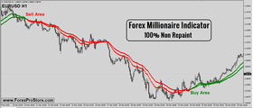 Forex Millionaire Indicator - Forex EA Download