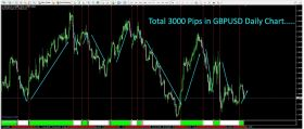 Forex Secret Confirmation indicator - Forex EA Download