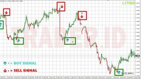 Most Accurate Buy-Sell-Signal No Repaint Forex-Indicator Enter-Exit Signal-MT4 - Forex EA Download