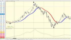 Trend Lock System - Forex EA Download