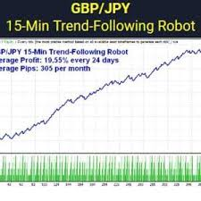 rTrader – 3 great robots for GBP/JPY - Forex EA Download