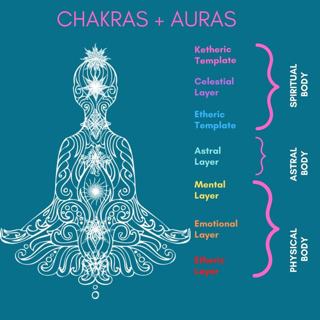 Your Chakras & Auras Explained