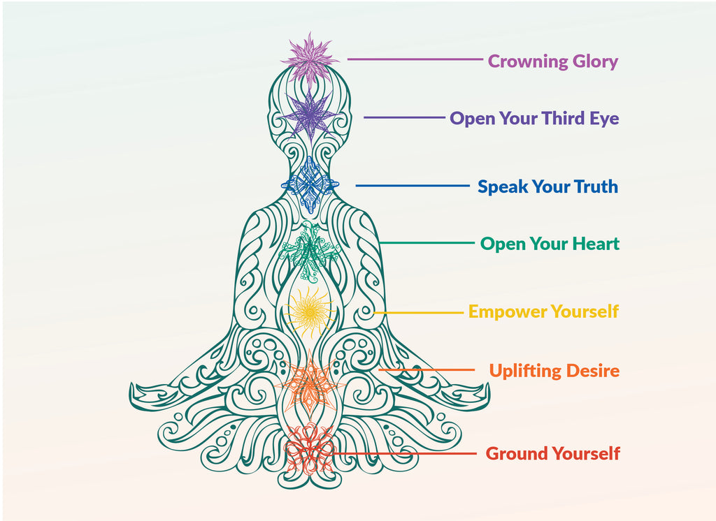 You own rainbow: Chakra Colors