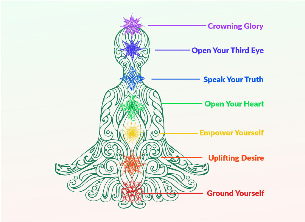 A Guide to your Chakras