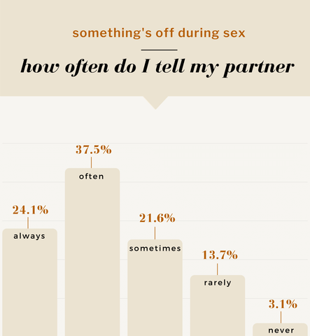 something's off during sex—how often do I tell my partner. 24.1% always. 37.5% often. 21.6% sometimes. 13.7% rarely. 3.1% never.