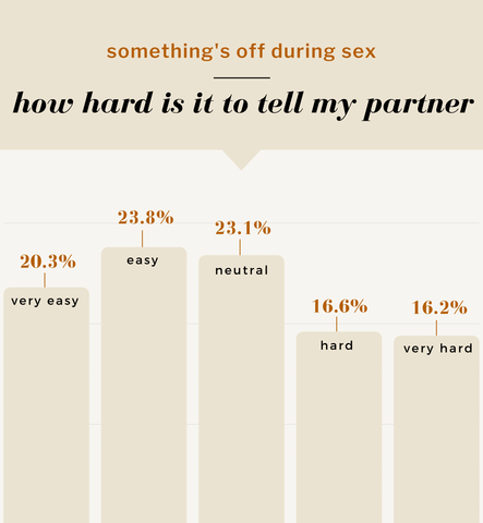 somethings's off during sex—how hard is it to tell my partner. 20.3% very easy. 23.8% easy. 23.1% neutral. 16.6% hard. 16.2% very hard.