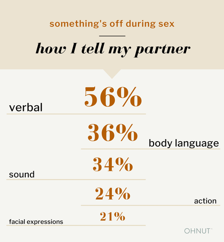 something's off during sex: how i tell my partner: 56% verbal, 36% body language, 34% sound, 24% action, 21% facial expressions