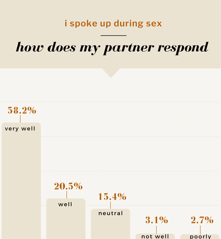 i spoke up during sex: how does my partner respond? 58.2% very well, 20.5% well, 15.4% neutral, 3.1% not well, 2.7% poorly.