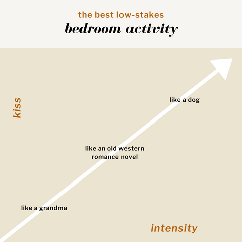Graph describing The Best Low-Stakes Bedroom Activity. Kissing is on the y-axis and intensity is on the x-axis. In order of increasing intensity: like a grandma, like an old western novel, like a dog.